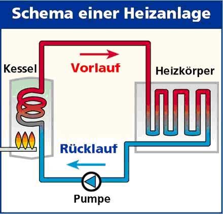 Nett Schema Der Zentralheizung Fotos - Die Besten Elektrischen ...